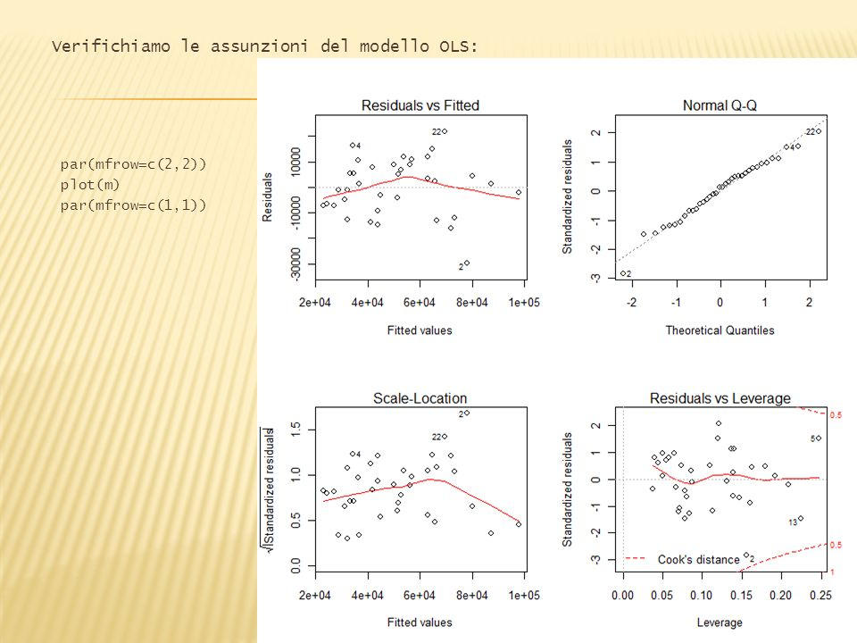 Verifichiamo le assunzioni del modello OLS: