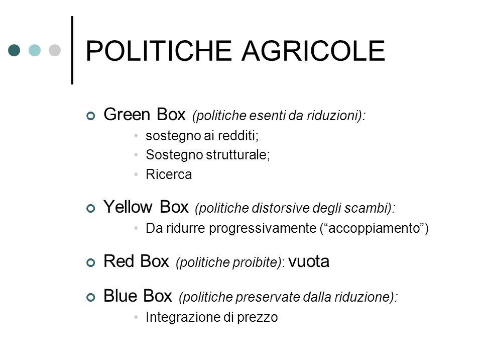 POLITICHE AGRICOLE Green Box (politiche esenti da riduzioni):
