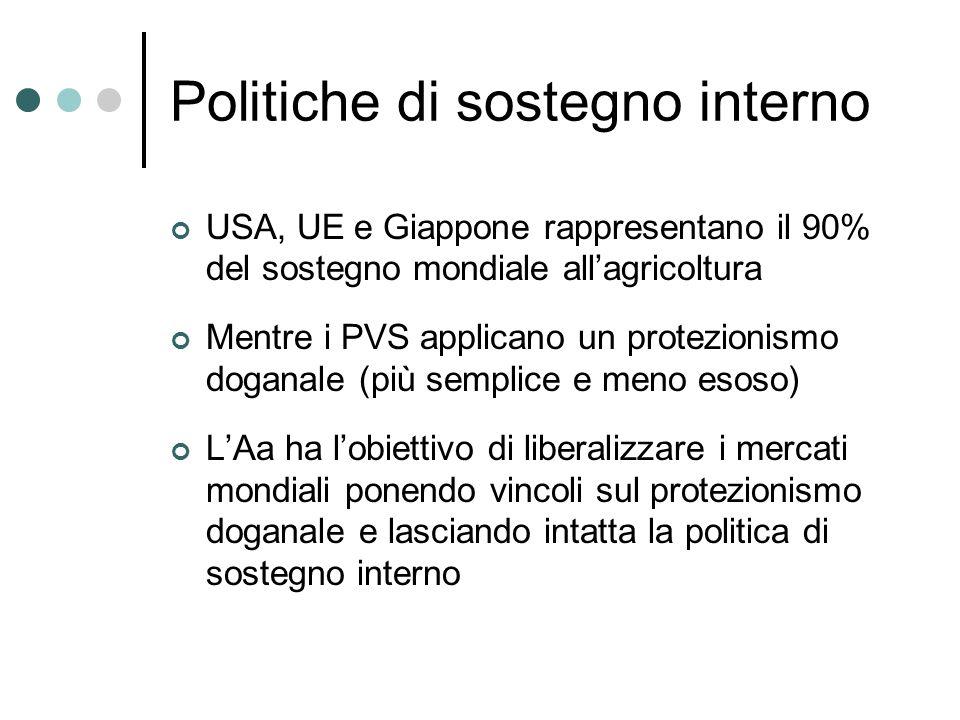 Politiche di sostegno interno