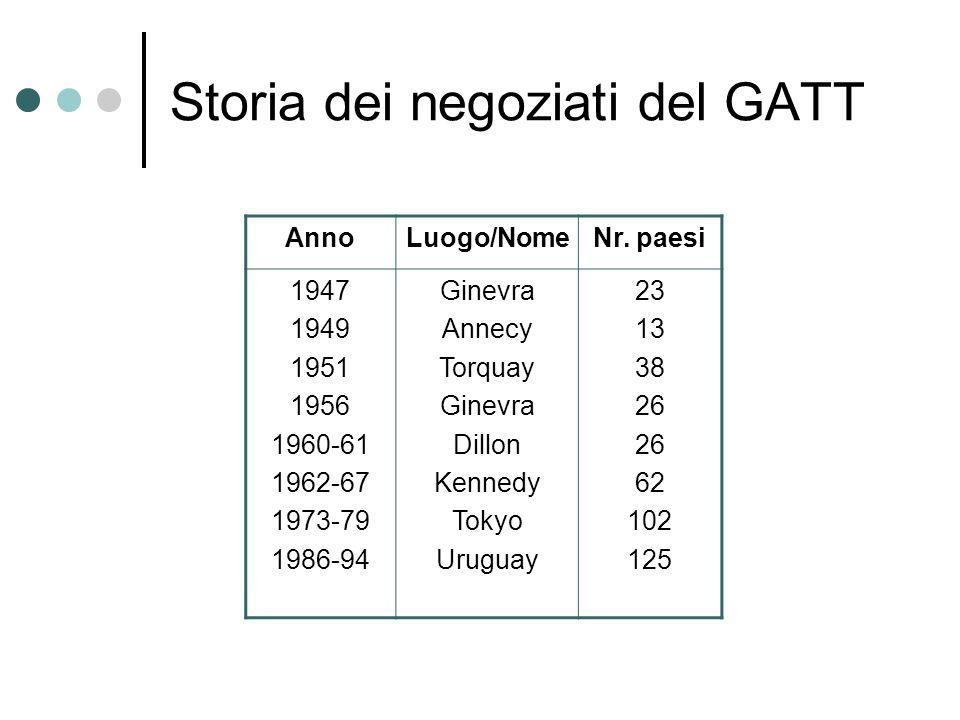 Storia dei negoziati del GATT