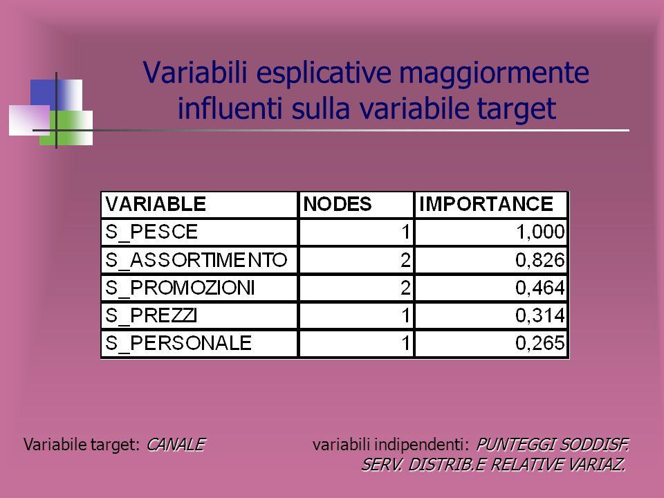 Variabili esplicative maggiormente influenti sulla variabile target