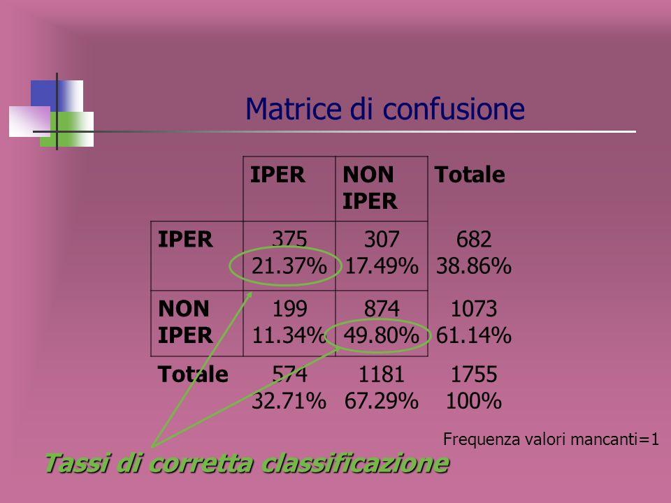 Matrice di confusione Tassi di corretta classificazione IPER NON