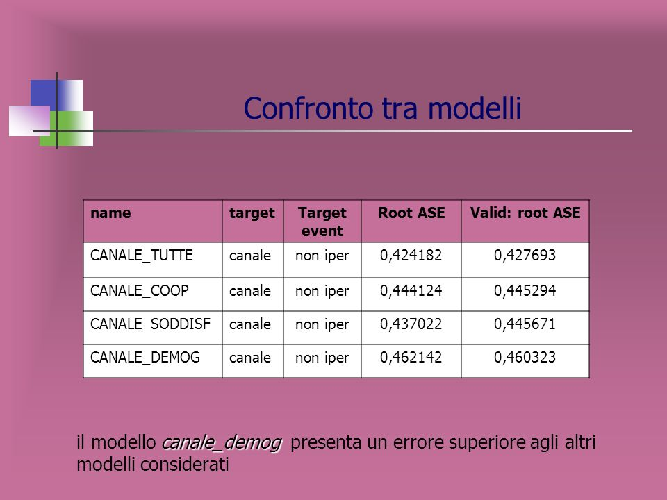 Confronto tra modelli name. target. Target event. Root ASE. Valid: root ASE. CANALE_TUTTE. canale.