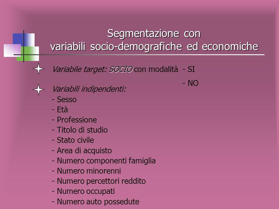 Segmentazione con variabili socio-demografiche ed economiche