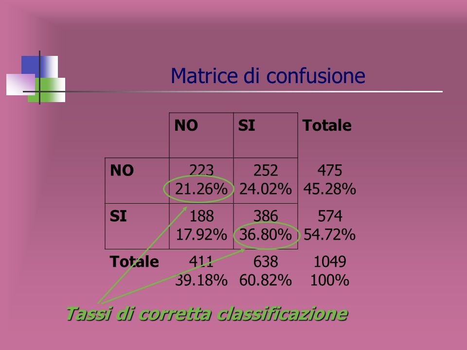 Matrice di confusione Tassi di corretta classificazione NO SI Totale