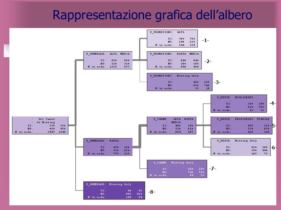 Rappresentazione grafica dell'albero