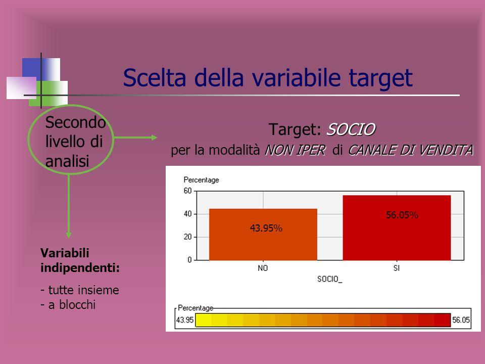 Scelta della variabile target