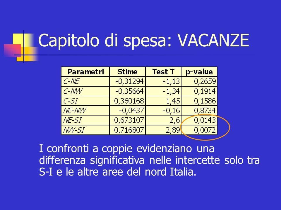 Capitolo di spesa: VACANZE