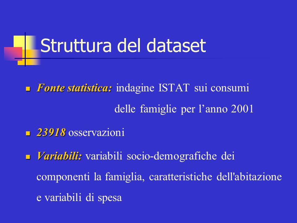 Struttura del dataset Fonte statistica: indagine ISTAT sui consumi delle famiglie per l'anno 2001.
