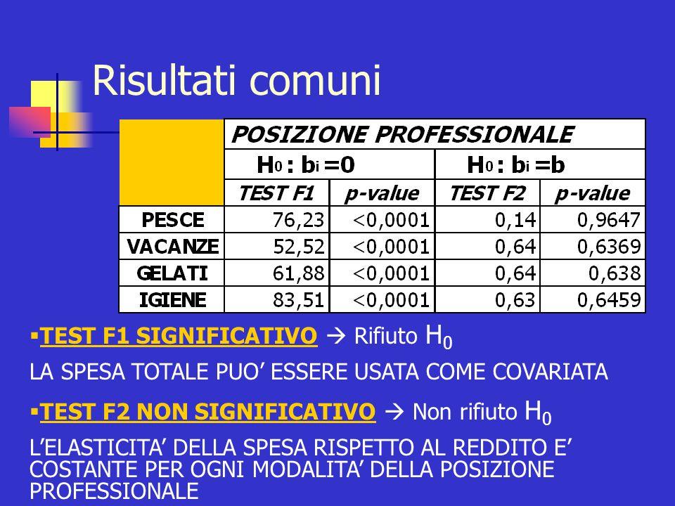Risultati comuni TEST F1 SIGNIFICATIVO  Rifiuto H0