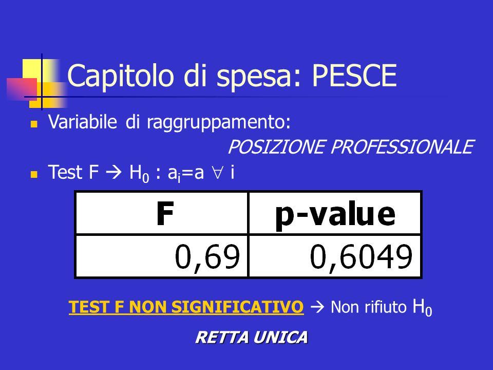Capitolo di spesa: PESCE