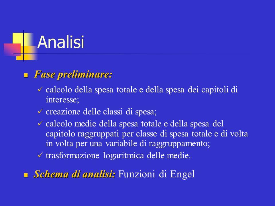 Analisi Fase preliminare: Schema di analisi: Funzioni di Engel