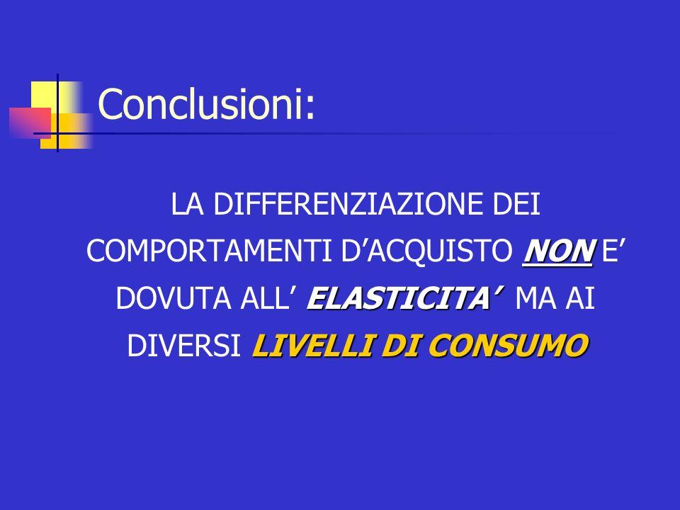 Conclusioni: LA DIFFERENZIAZIONE DEI COMPORTAMENTI D'ACQUISTO NON E' DOVUTA ALL' ELASTICITA' MA AI DIVERSI LIVELLI DI CONSUMO.
