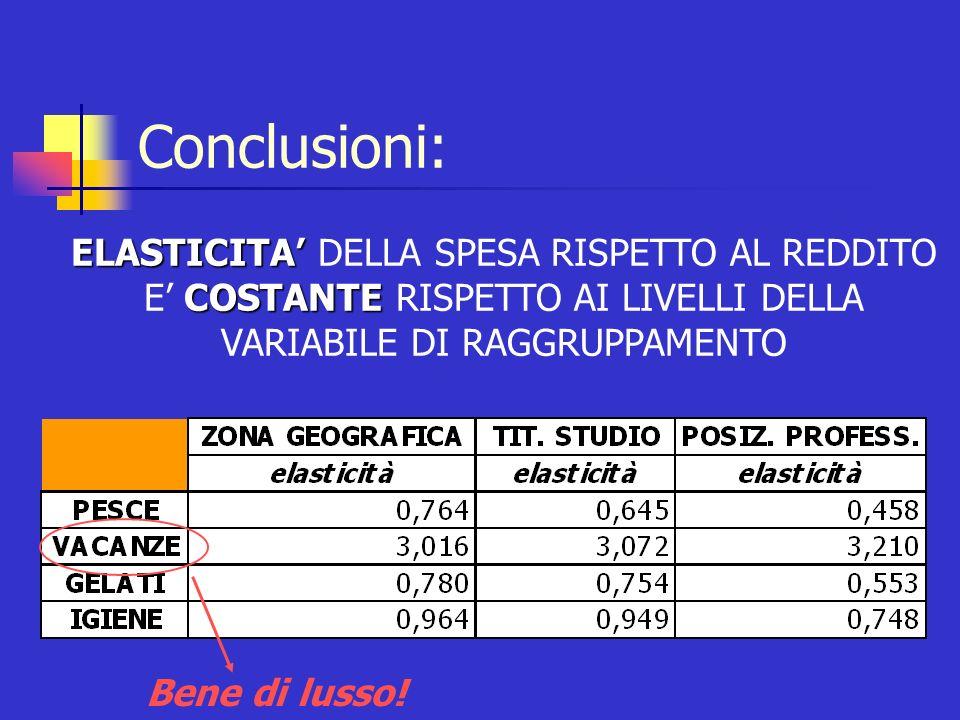 Conclusioni: ELASTICITA' DELLA SPESA RISPETTO AL REDDITO E' COSTANTE RISPETTO AI LIVELLI DELLA VARIABILE DI RAGGRUPPAMENTO.