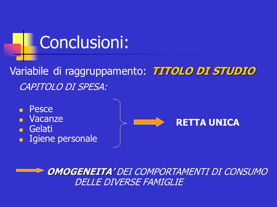 Conclusioni: Variabile di raggruppamento: TITOLO DI STUDIO
