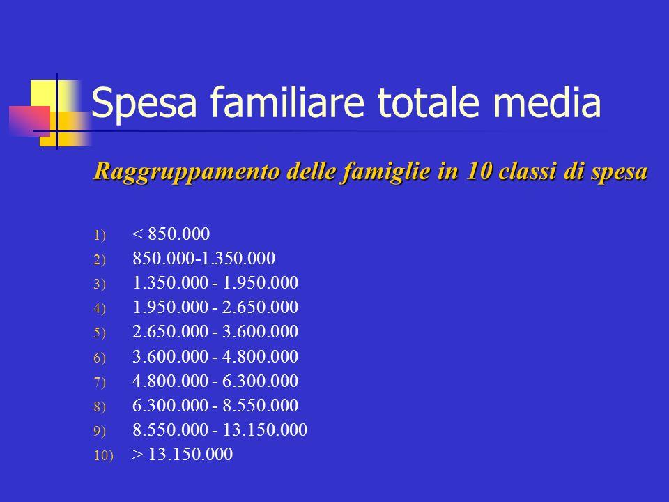 Spesa familiare totale media