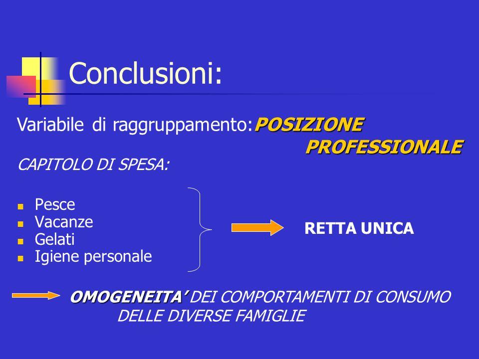 Conclusioni: Variabile di raggruppamento:POSIZIONE PROFESSIONALE