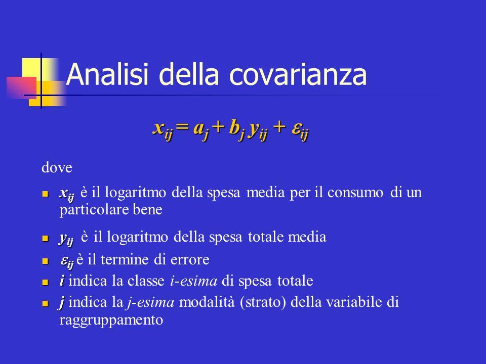 Analisi della covarianza