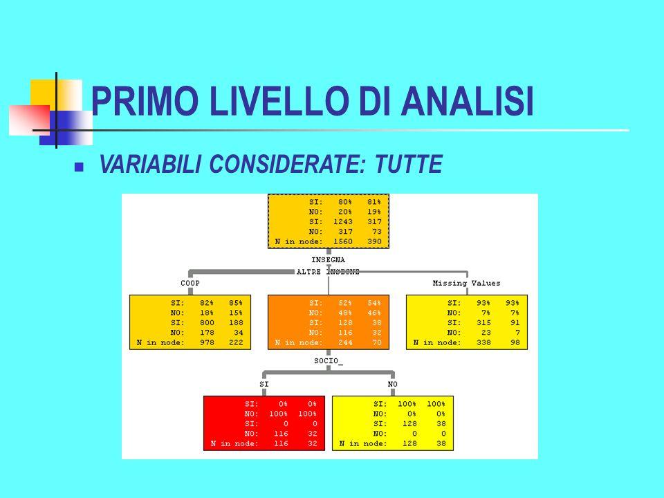 PRIMO LIVELLO DI ANALISI