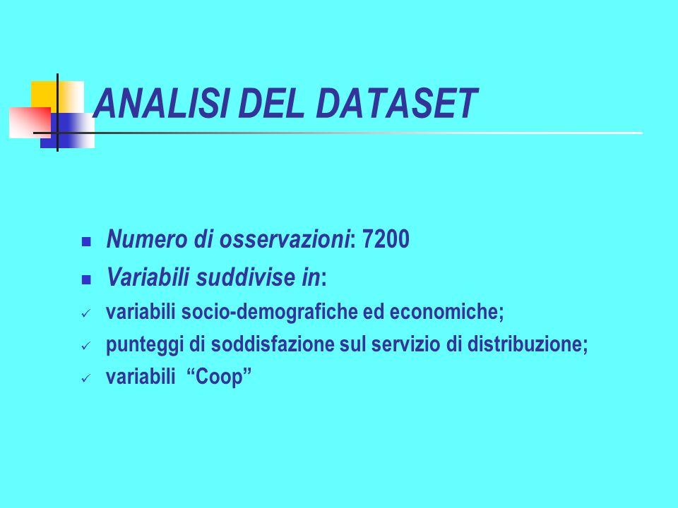 ANALISI DEL DATASET Numero di osservazioni: 7200