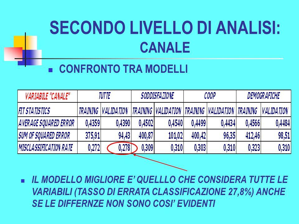 SECONDO LIVELLO DI ANALISI: CANALE