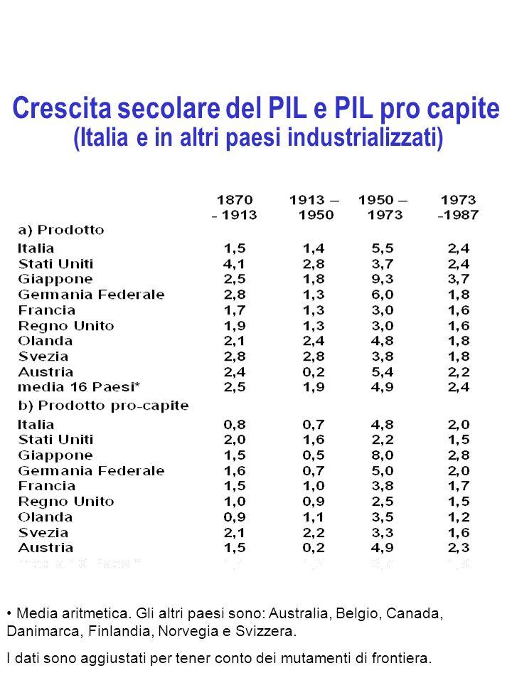 Crescita secolare del PIL e PIL pro capite (Italia e in altri paesi industrializzati)