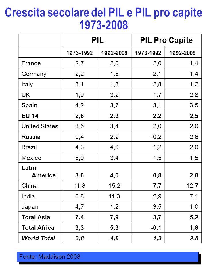Crescita secolare del PIL e PIL pro capite 1973-2008