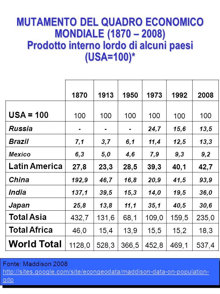 MUTAMENTO DEL QUADRO ECONOMICO MONDIALE (1870 – 2008) Prodotto interno lordo di alcuni paesi (USA=100)*