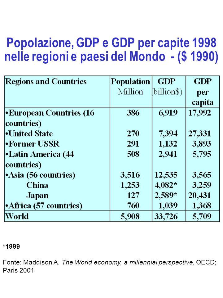 Popolazione, GDP e GDP per capite 1998 nelle regioni e paesi del Mondo - ($ 1990)