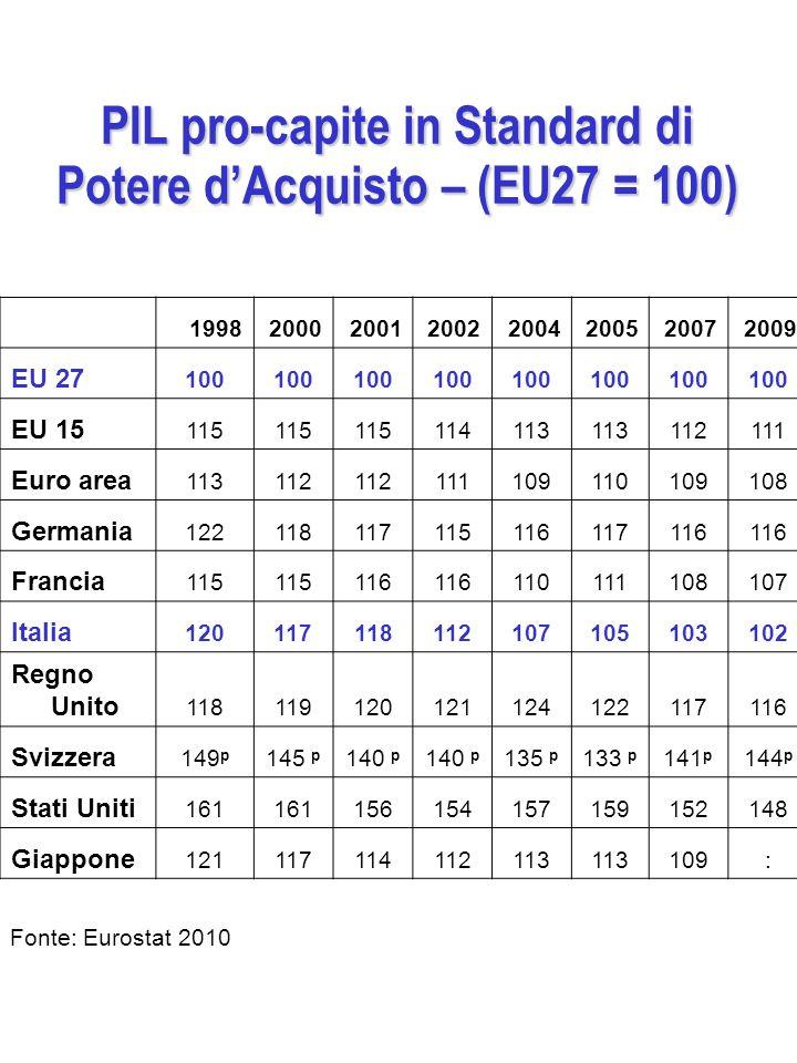 PIL pro-capite in Standard di Potere d'Acquisto – (EU27 = 100)