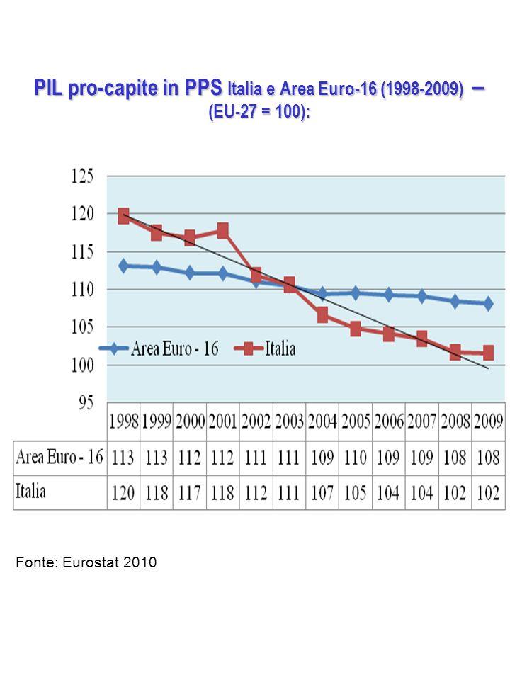 PIL pro-capite in PPS Italia e Area Euro-16 (1998-2009) – (EU-27 = 100):