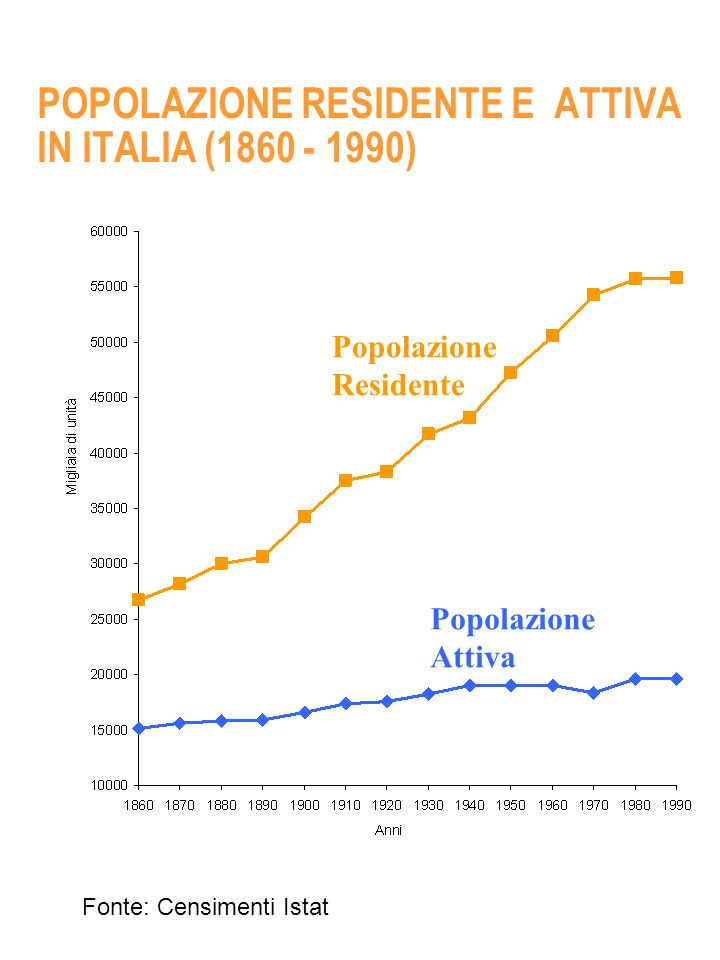 POPOLAZIONE RESIDENTE E ATTIVA IN ITALIA (1860 - 1990)
