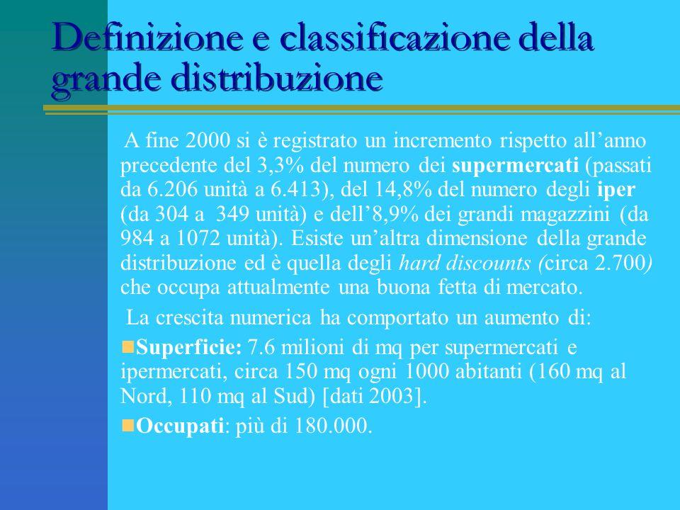 Definizione e classificazione della grande distribuzione