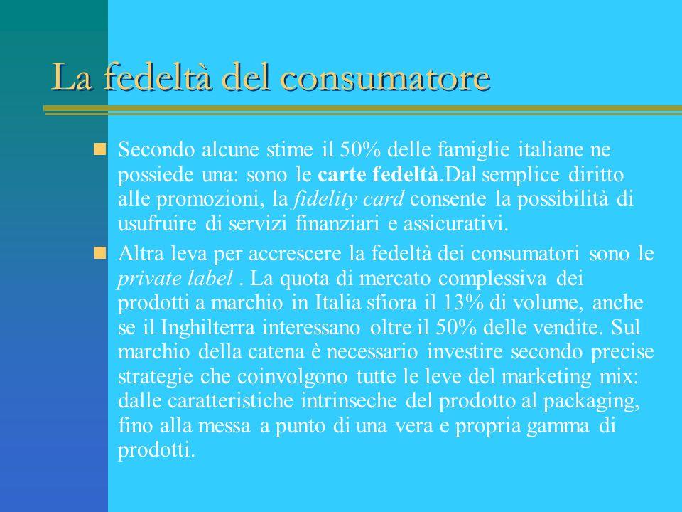 La fedeltà del consumatore