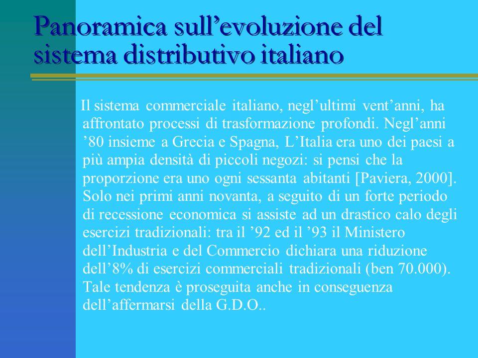 Panoramica sull'evoluzione del sistema distributivo italiano