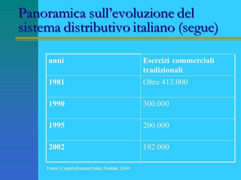 Panoramica sull'evoluzione del sistema distributivo italiano (segue)