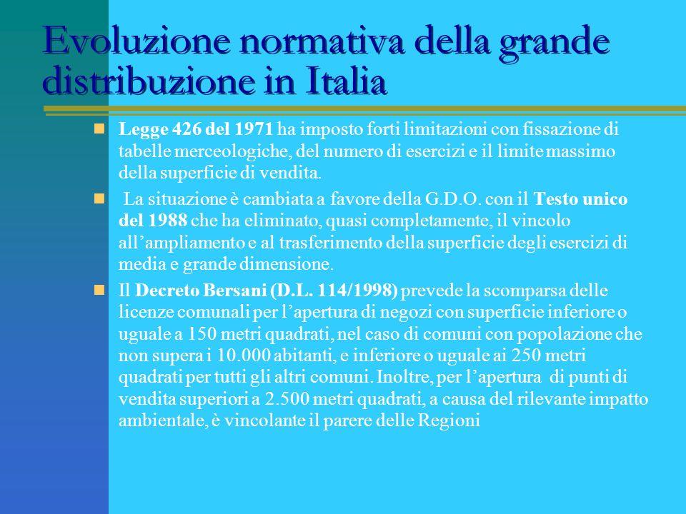 Evoluzione normativa della grande distribuzione in Italia