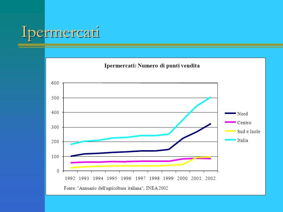 Ipermercati Ipermercati: Numero di punti vendita 600 500 400 Nord
