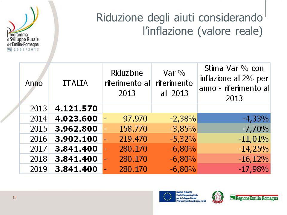 Riduzione degli aiuti considerando l'inflazione (valore reale)