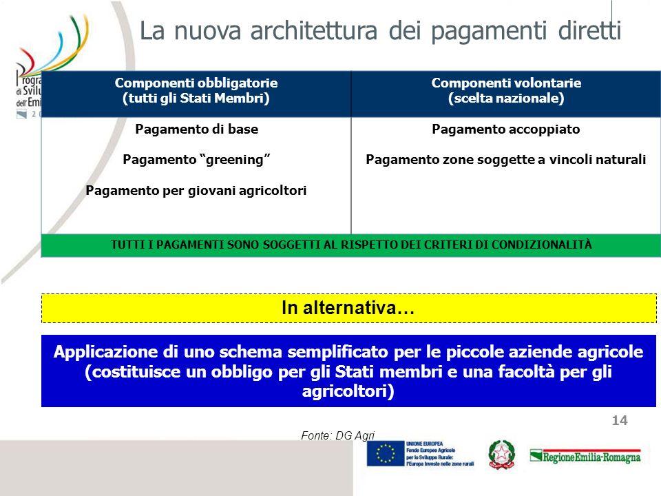 La nuova architettura dei pagamenti diretti