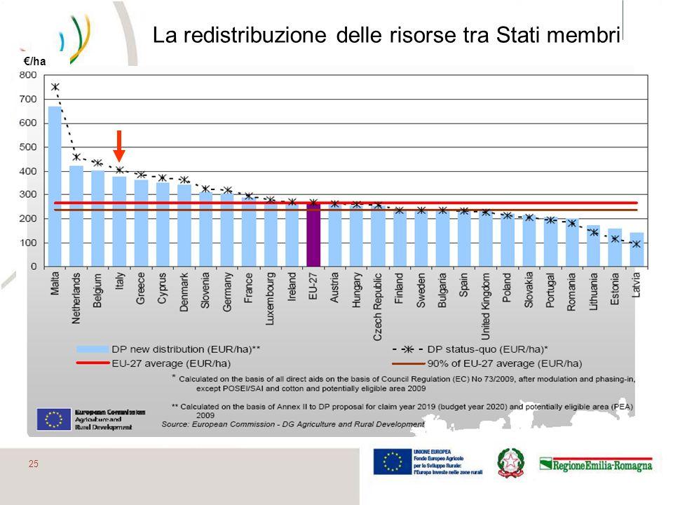 La redistribuzione delle risorse tra Stati membri