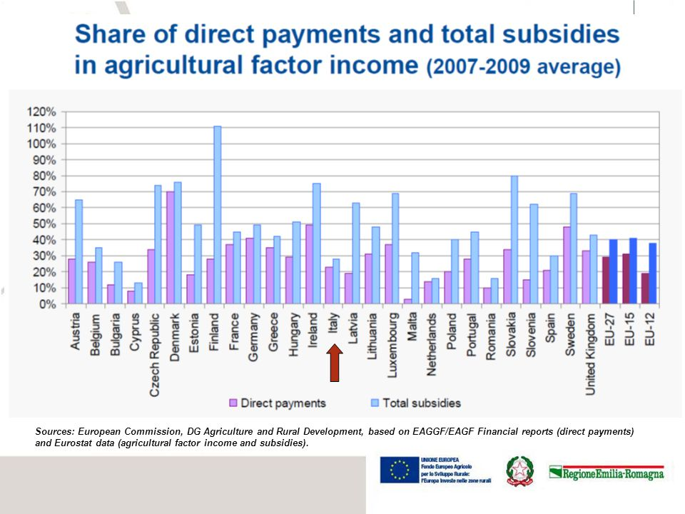 Sources: European Commission, DG Agriculture and Rural Development, based on EAGGF/EAGF Financial reports (direct payments)
