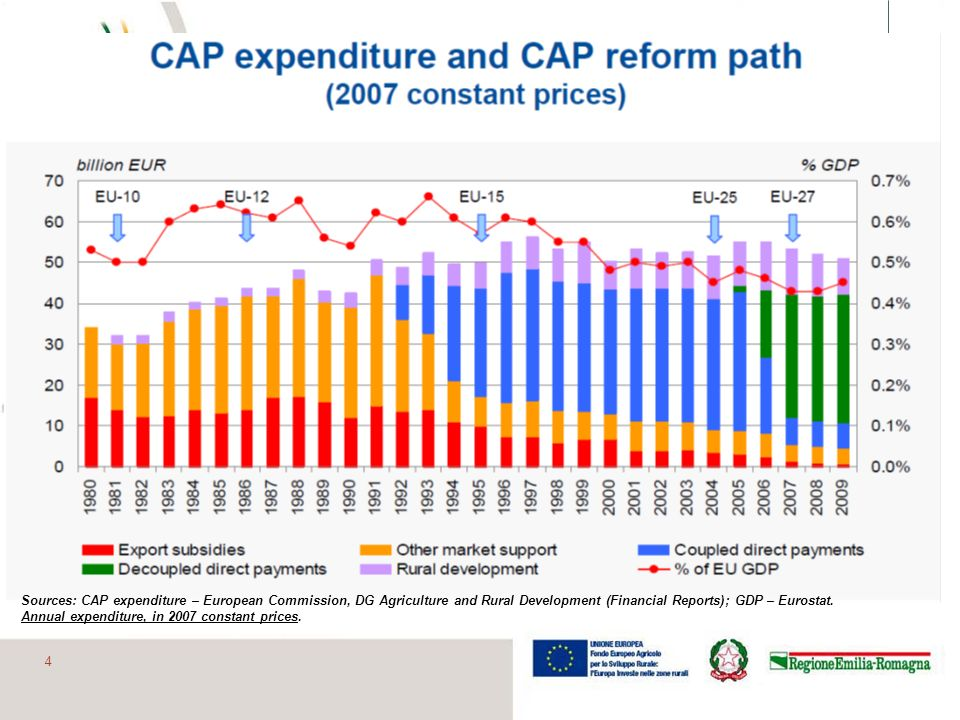 Sources: CAP expenditure – European Commission, DG Agriculture and Rural Development (Financial Reports); GDP – Eurostat.