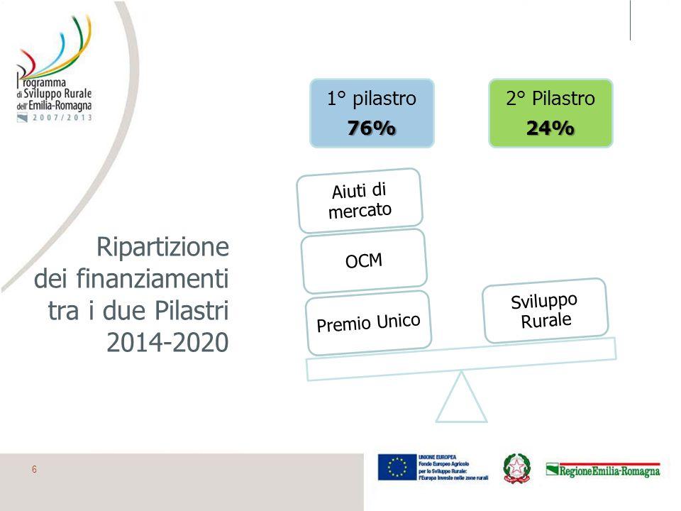 Ripartizione dei finanziamenti tra i due Pilastri 2014-2020