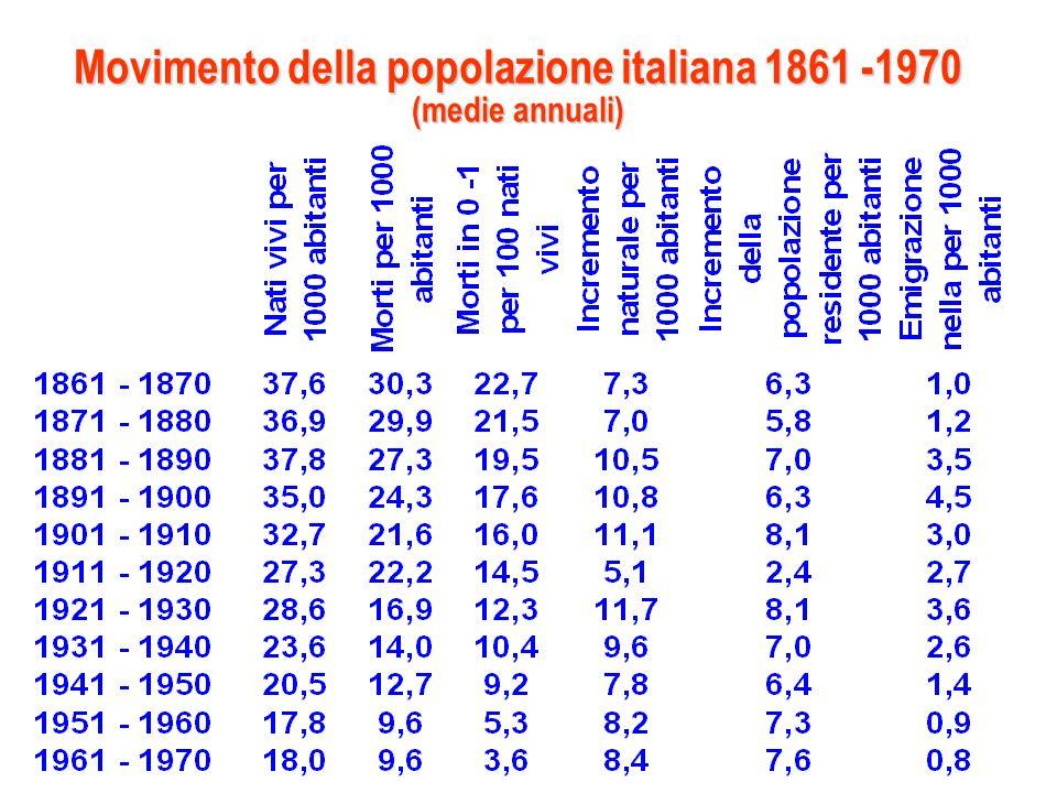 Movimento della popolazione italiana 1861 -1970 (medie annuali)