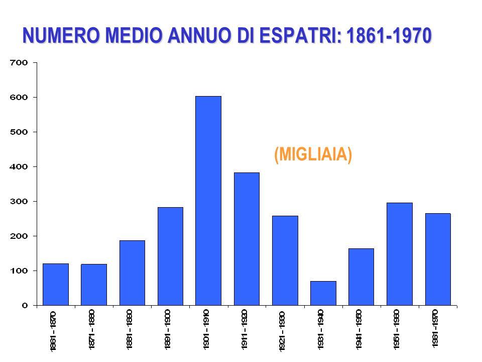 NUMERO MEDIO ANNUO DI ESPATRI: 1861-1970