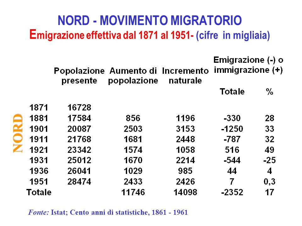 NORD - MOVIMENTO MIGRATORIO Emigrazione effettiva dal 1871 al 1951- (cifre in migliaia)