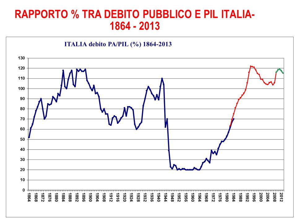RAPPORTO % TRA DEBITO PUBBLICO E PIL ITALIA- 1864 - 2013