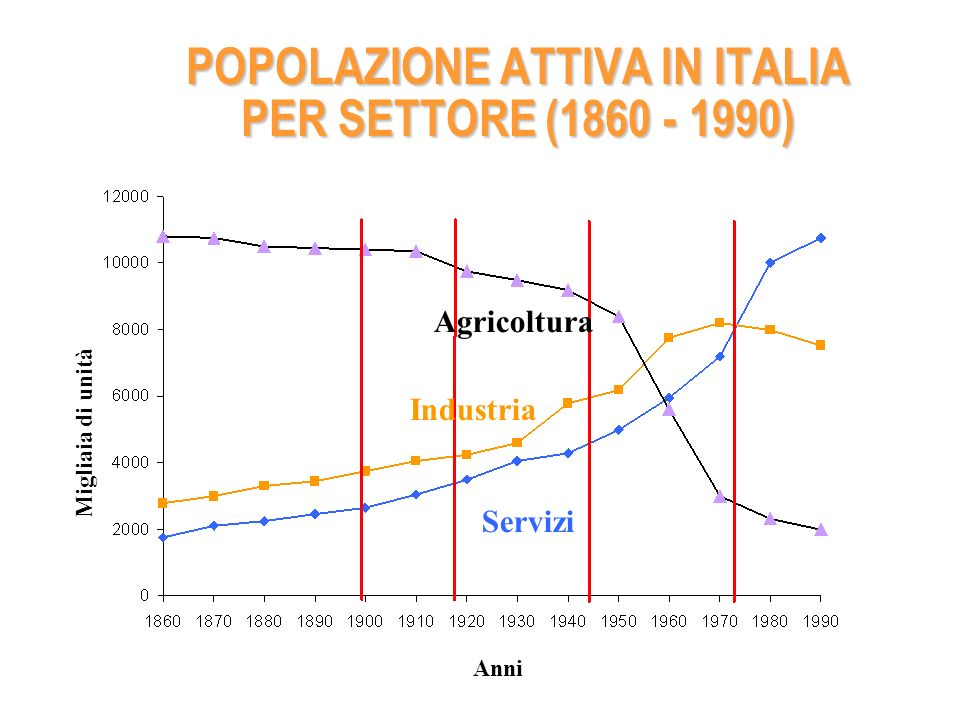 POPOLAZIONE ATTIVA IN ITALIA PER SETTORE (1860 - 1990)