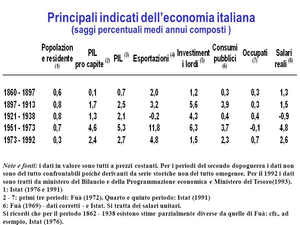 Principali indicati dell'economia italiana (saggi percentuali medi annui composti )